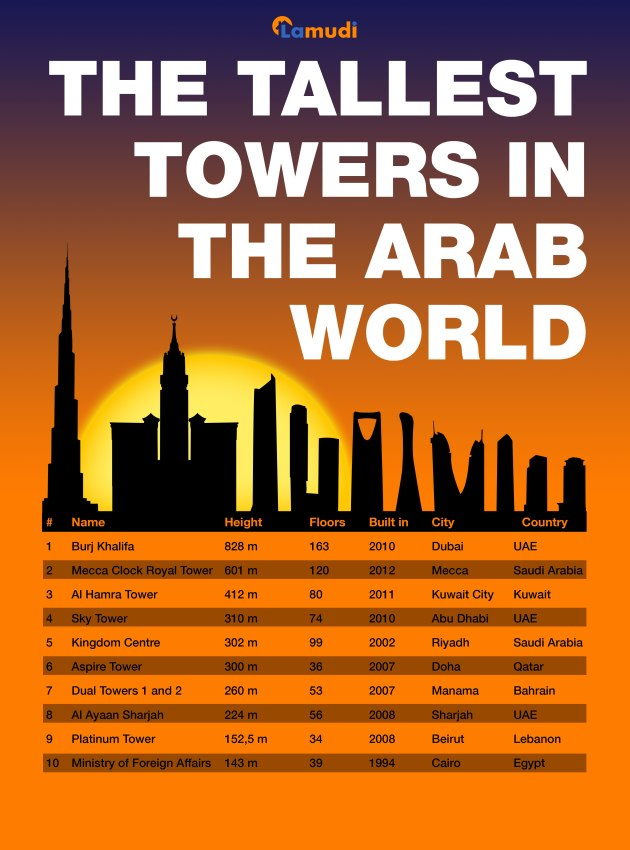 Tallest-towers-in-the-arab-world